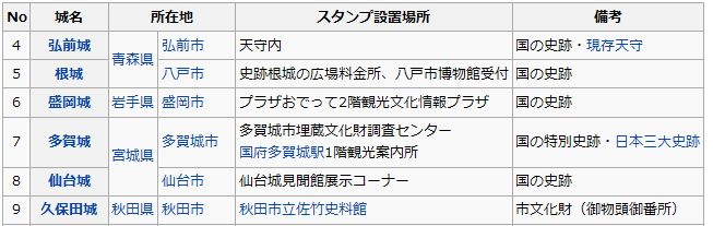 wikiの表