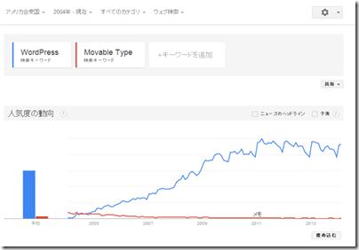 google-trend0